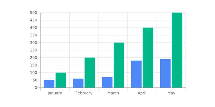Graf so stúpajúcimi hodnotami